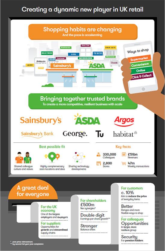 infographic habits