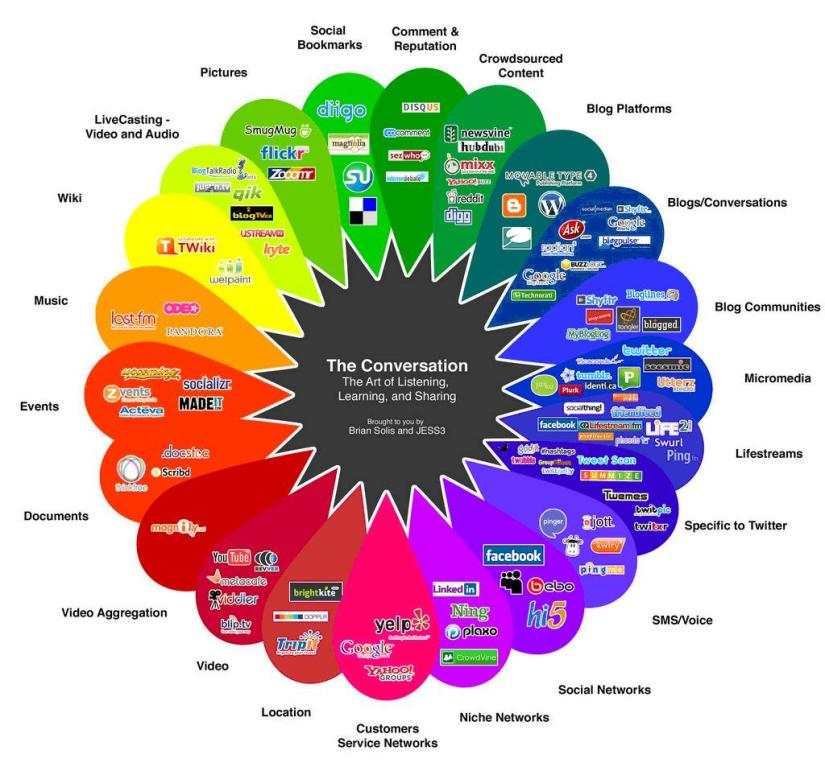 social platforms.jpg